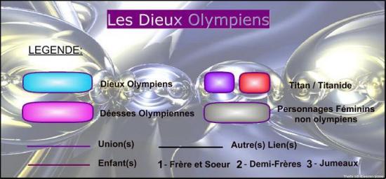 Les Dieux Olympiens (2)