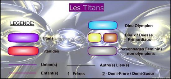 Les Titans (3B)